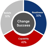 Change Success Diagnostic