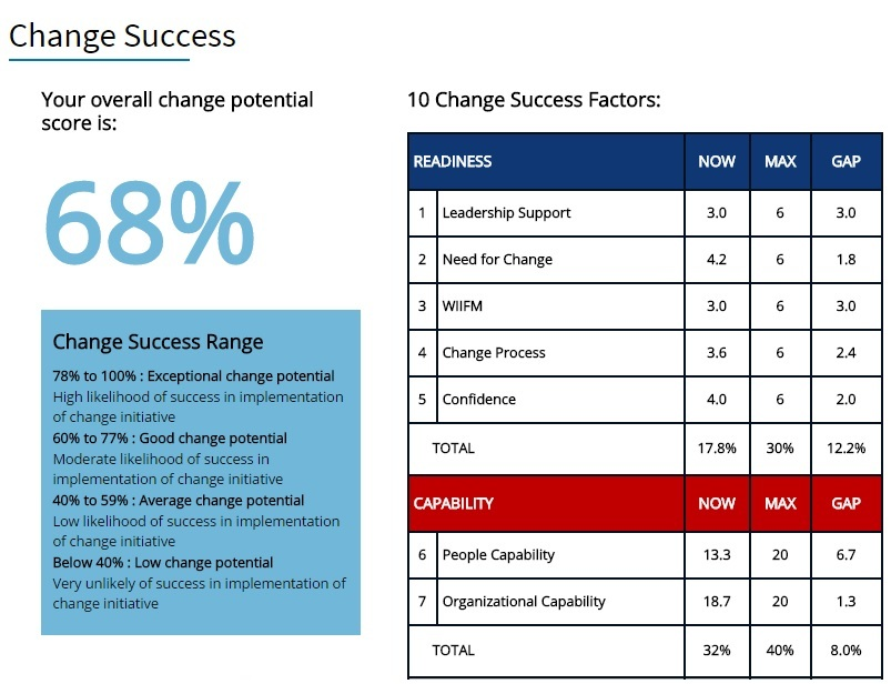 Change Success Report