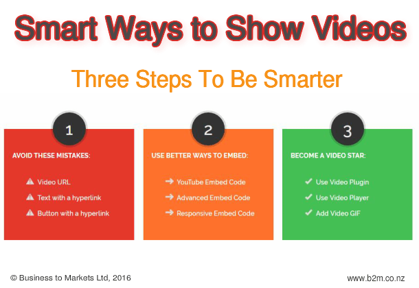 Smart Ways to Show Videos in 3 Steps