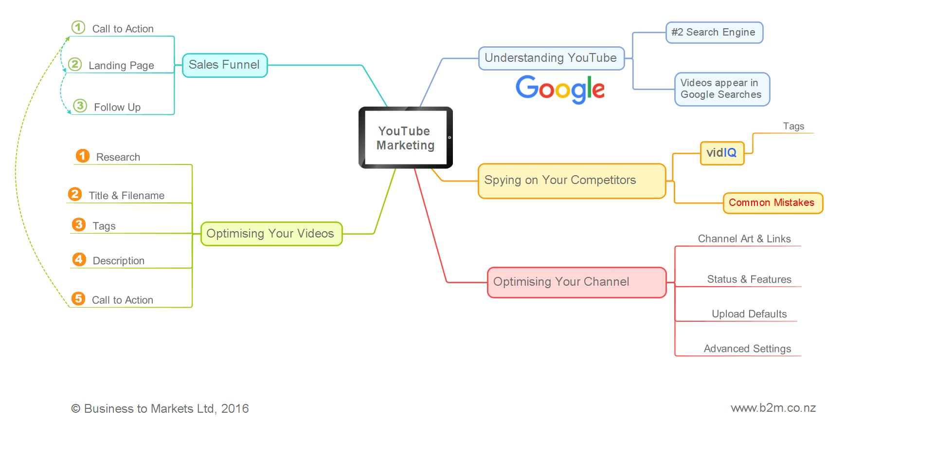 YouTube Marketing Workshop Outline