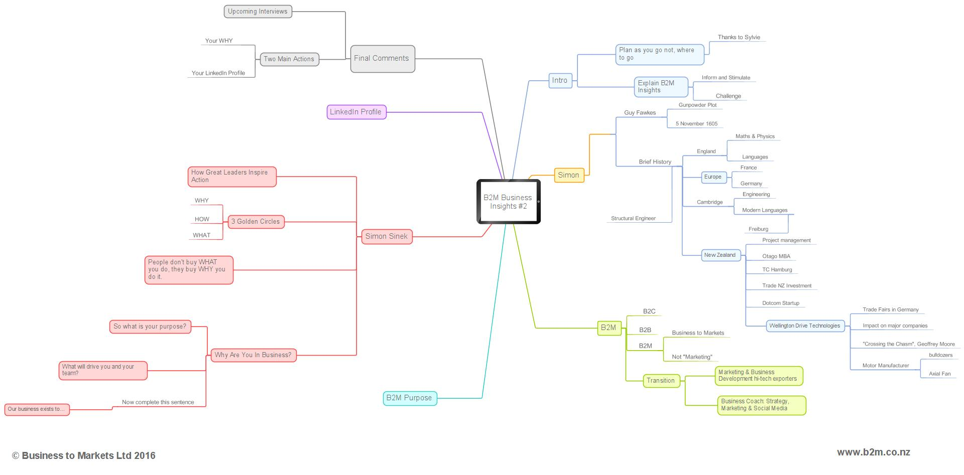 B2M Business Insights #2 Mind Map